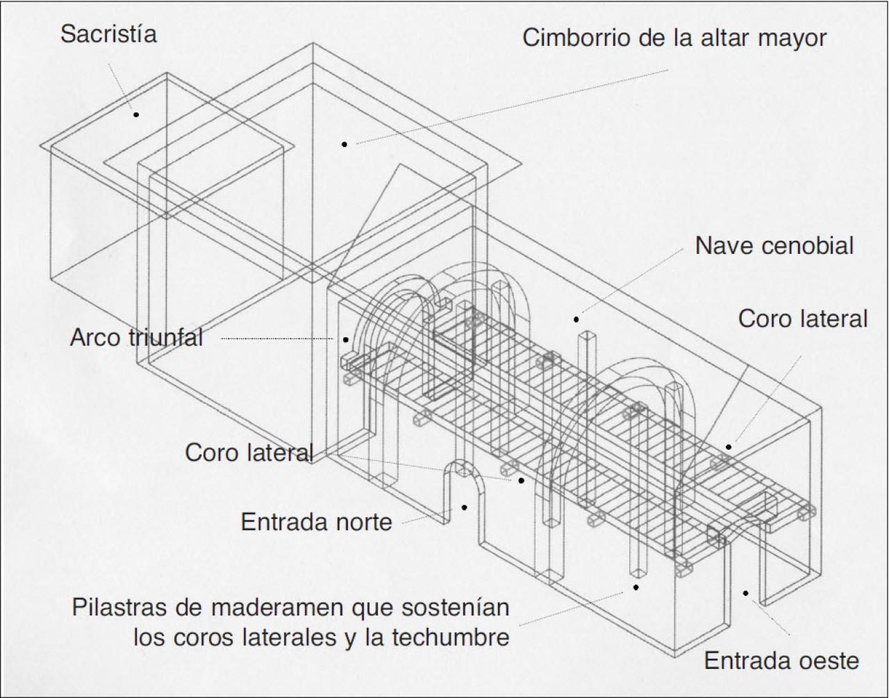 esquema de la arquitectura iglesias cenobiales