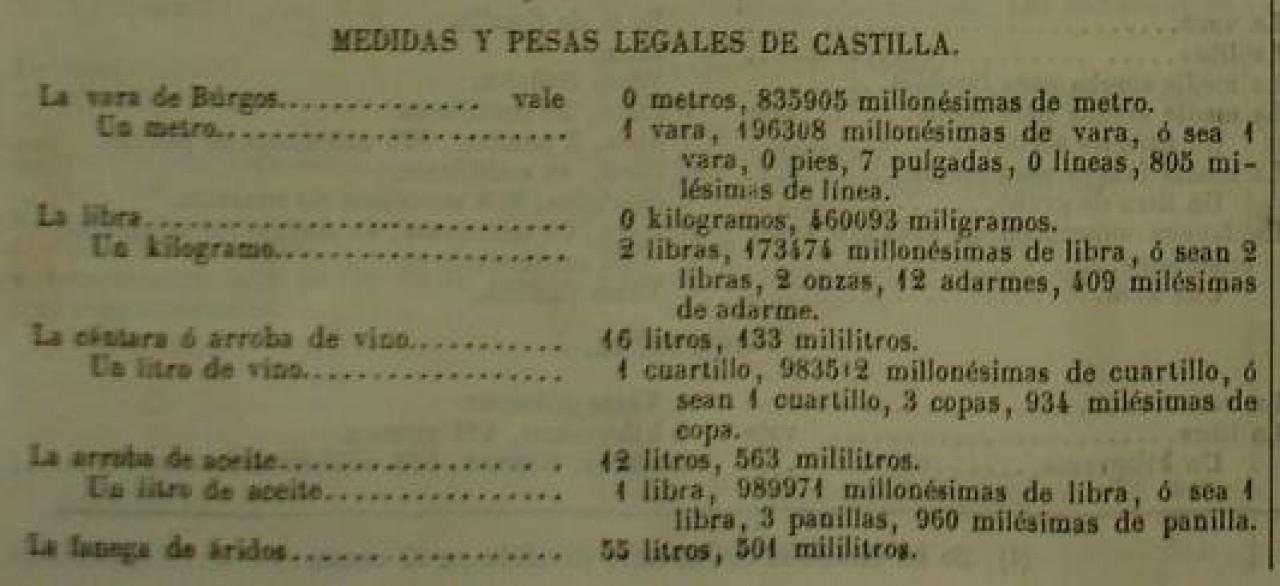 O ferrado. Correspondencia entre medidas - Castilla