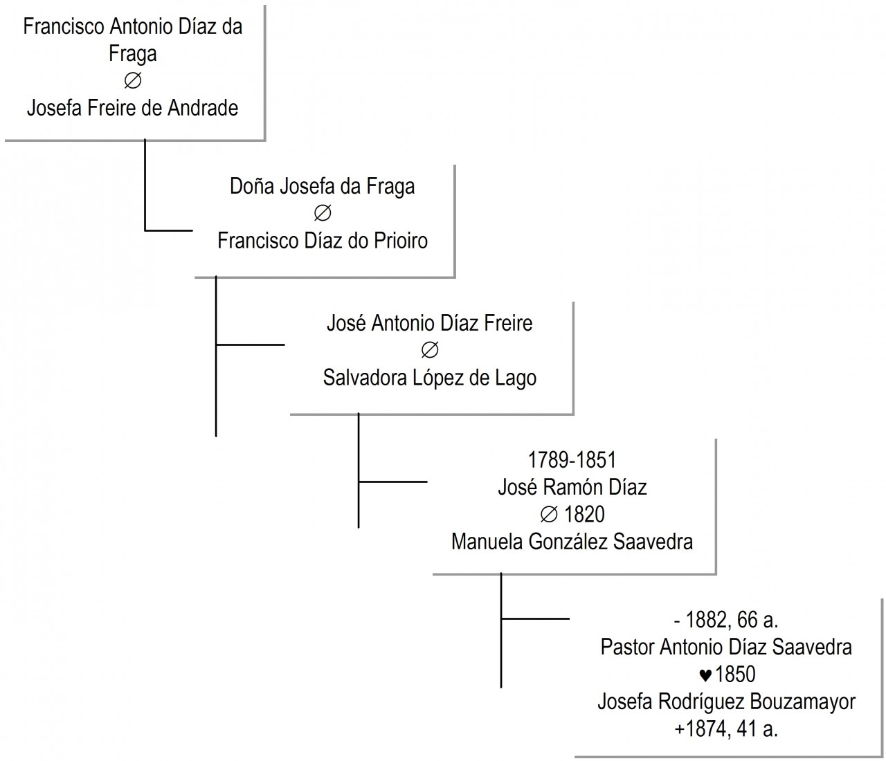 imagen 5 decendientes francisco diaz da fraga