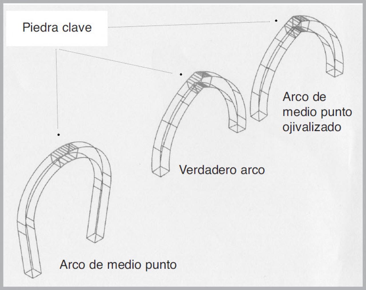 los arcos de medio punto son ojivalados para resistir el empuje de la techumbre