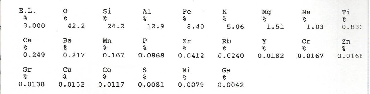 Tabla analisis FRX Quinta