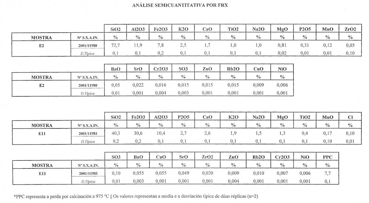 Tabla analisis semicuantitativa por FRX (muestra E2)