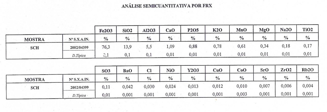 Tabla analisis semicuantitativa por FRX (muestra SCH)