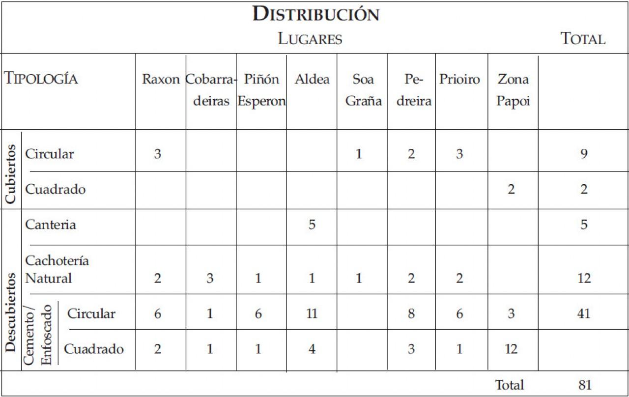 tabla de tipos de pozos y su numero